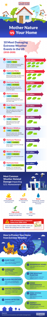 infographic about mitigation of natural damage